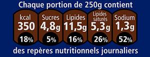 repère nutritionnel journalier